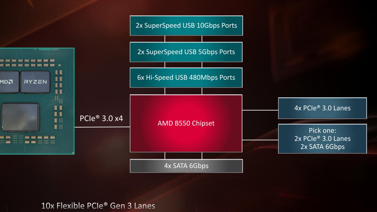 AMD B550: Chipsatz-Upgrade trifft Support-Downgrade