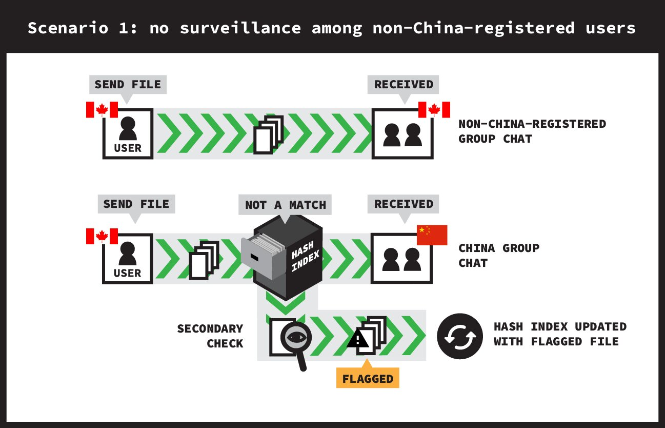 Szenario ohne aktive Echtzeit-Überwachung