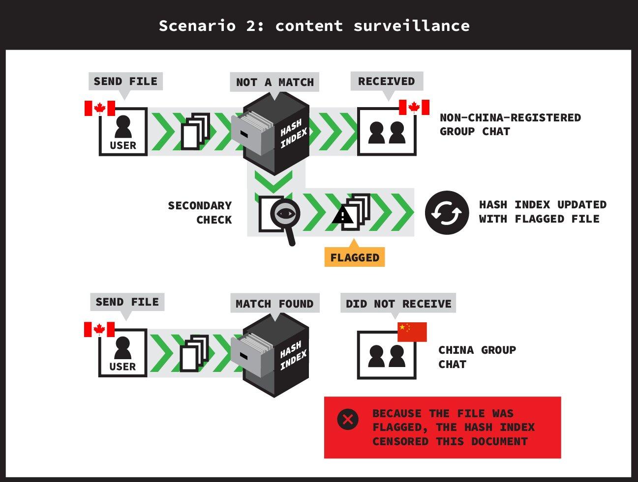 Szenario mit aktiver Echtzeit-Überwachung