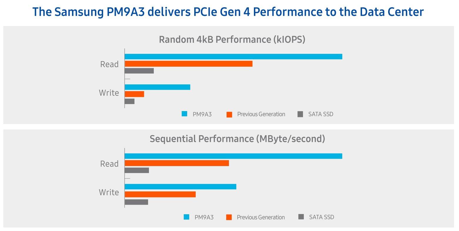Hersteller-Benchmarks zur PM9A3