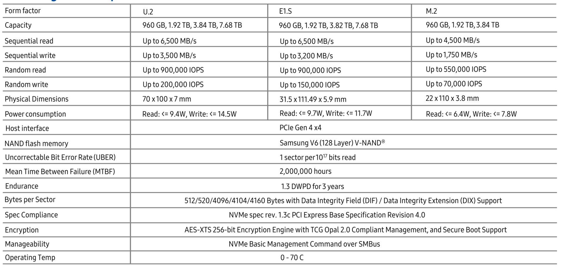 Spezifikationen der Samsung PM9A3