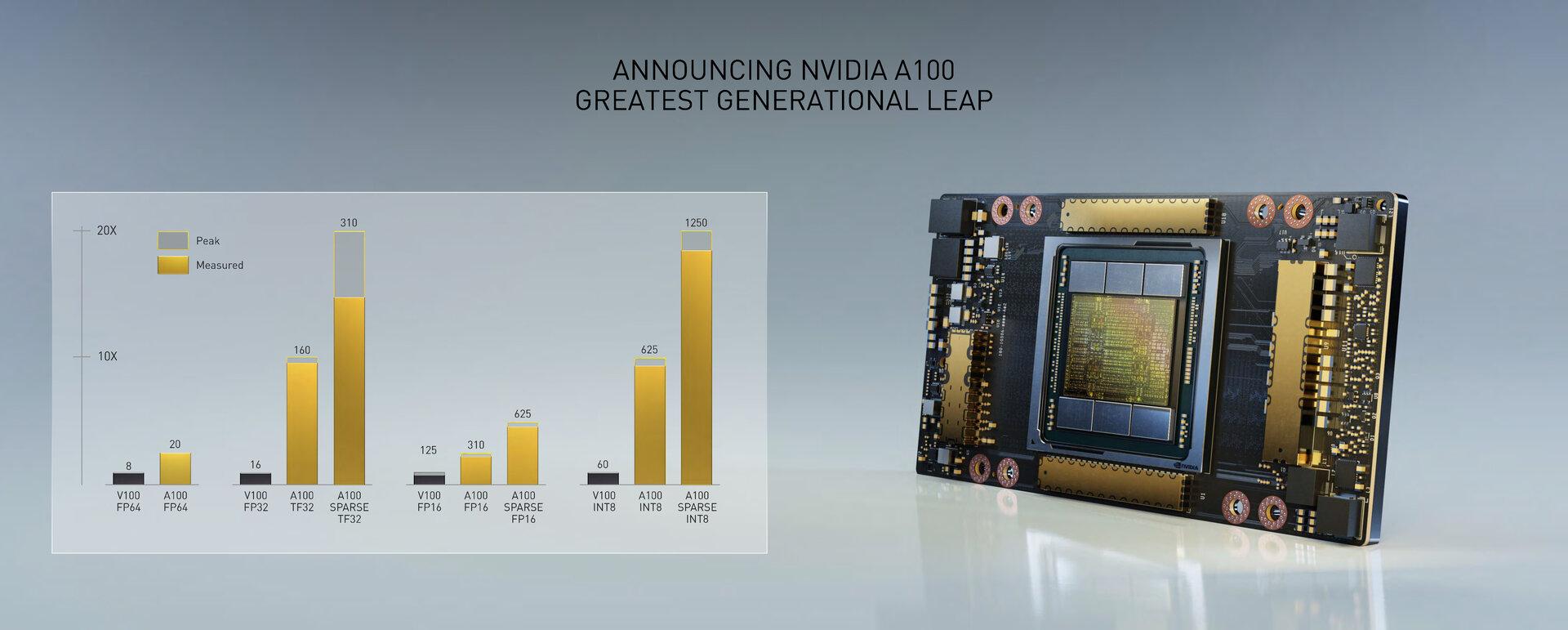 20 Mal höhere KI-Leistung für FP32 mit TF32 und INT8