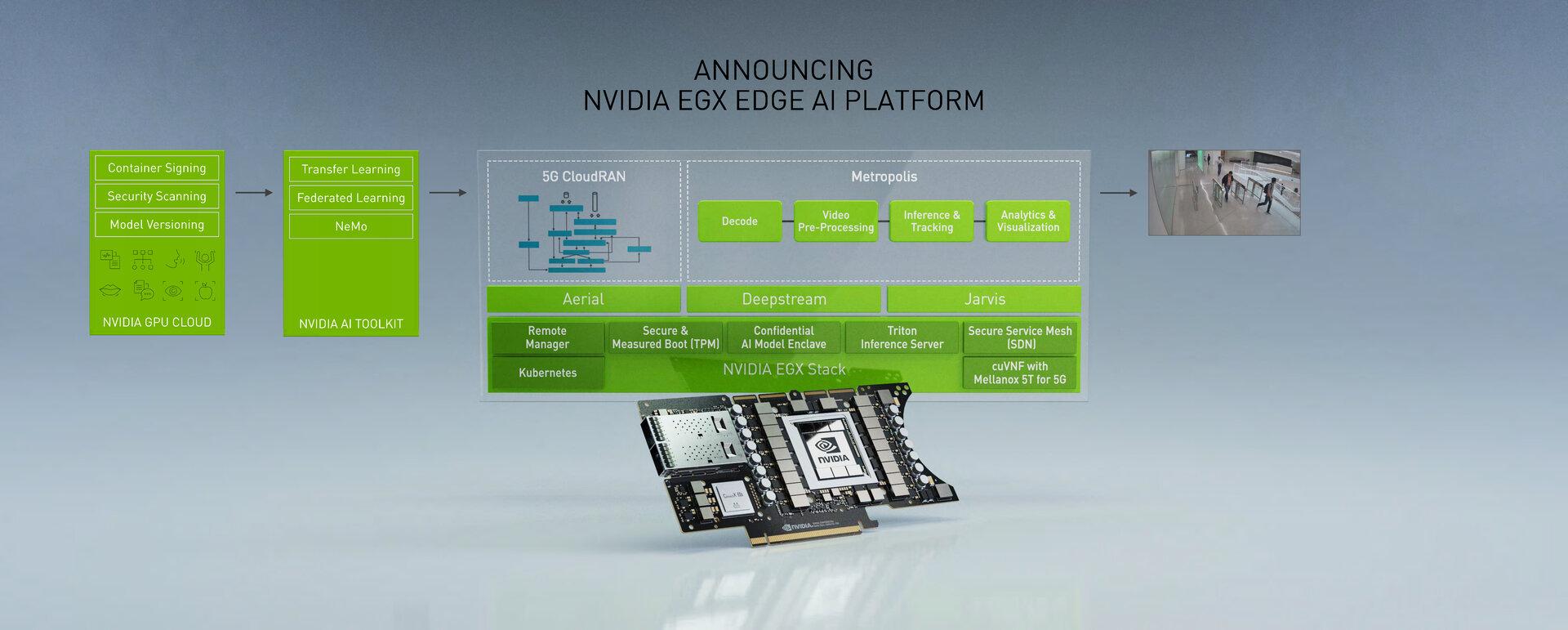 EGX A100 für den Einsatz in der Edge-Cloud