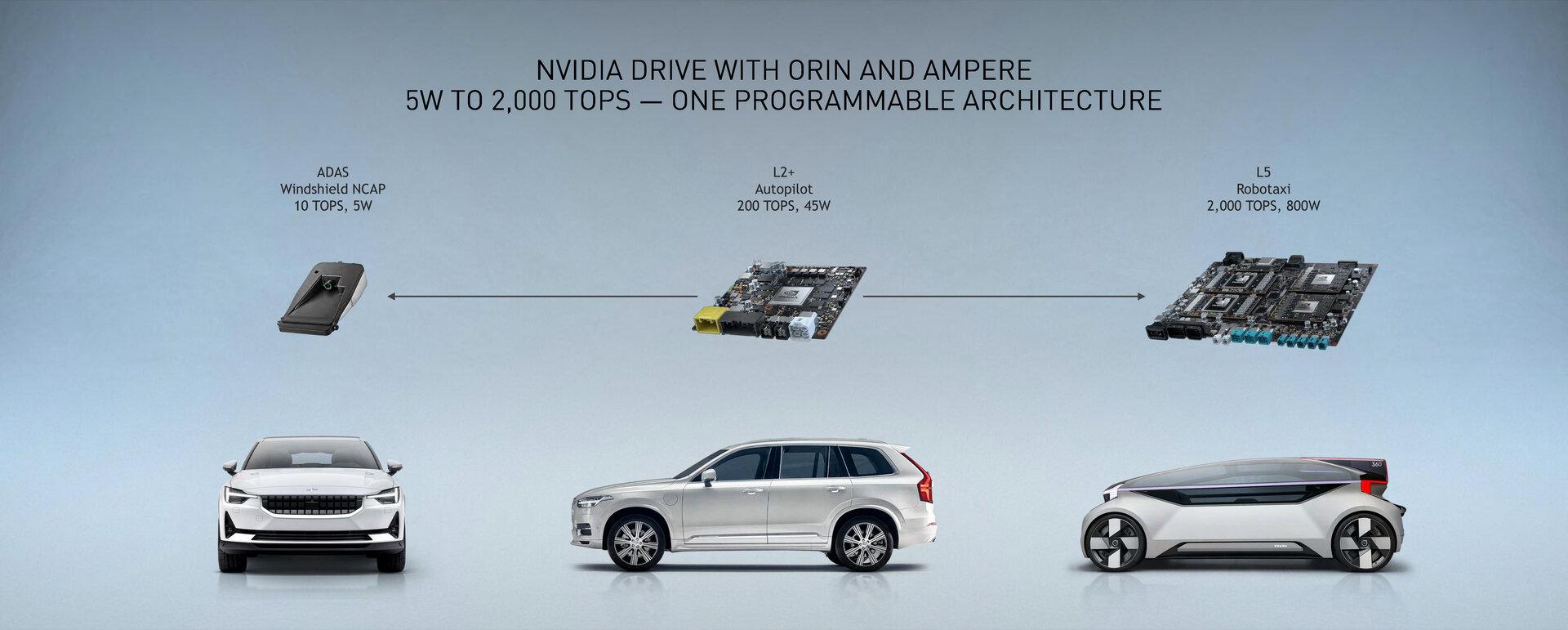 Nvidia Drive Orin nutzt ebenfalls die Ampere-Architektur