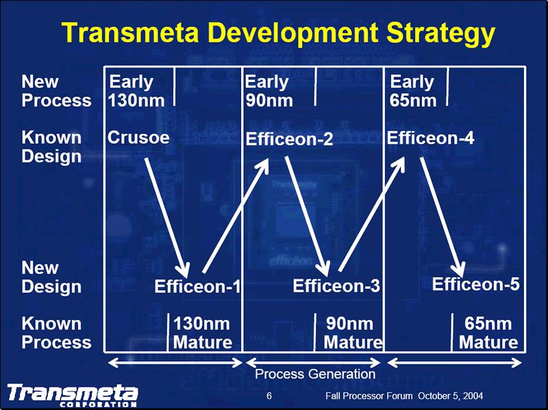 Transmeta Entwicklungsstrategie
