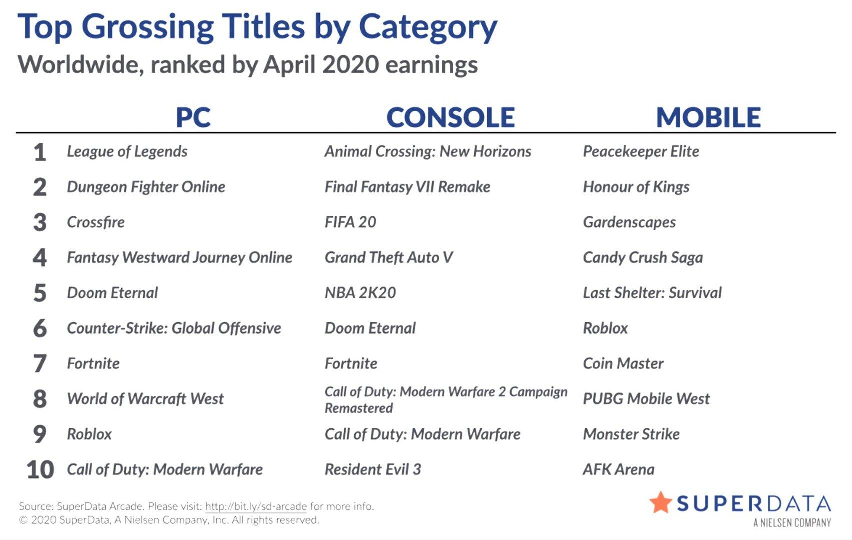 Liste der digital umsatzstärksten Videospiele im April 2020