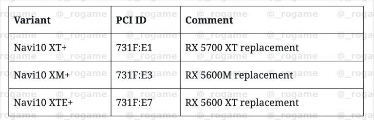 PCI IDs für AMDs Navi-21-GPU
