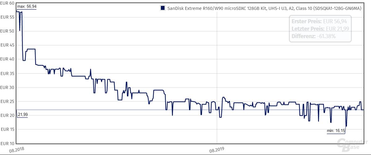 Preisentwicklung bei SanDisk Extreme microSD