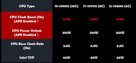 Power-Limit-Anhebung auf 210 Watt mit B460-Board