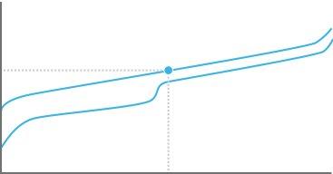 Kraftdiagramm der GL Linear