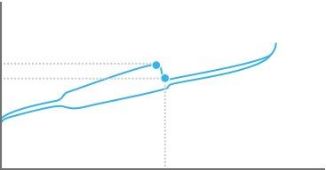 Kraftdiagramm der GL Clicky