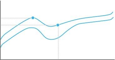 Kraftdiagramm der GL Tactile