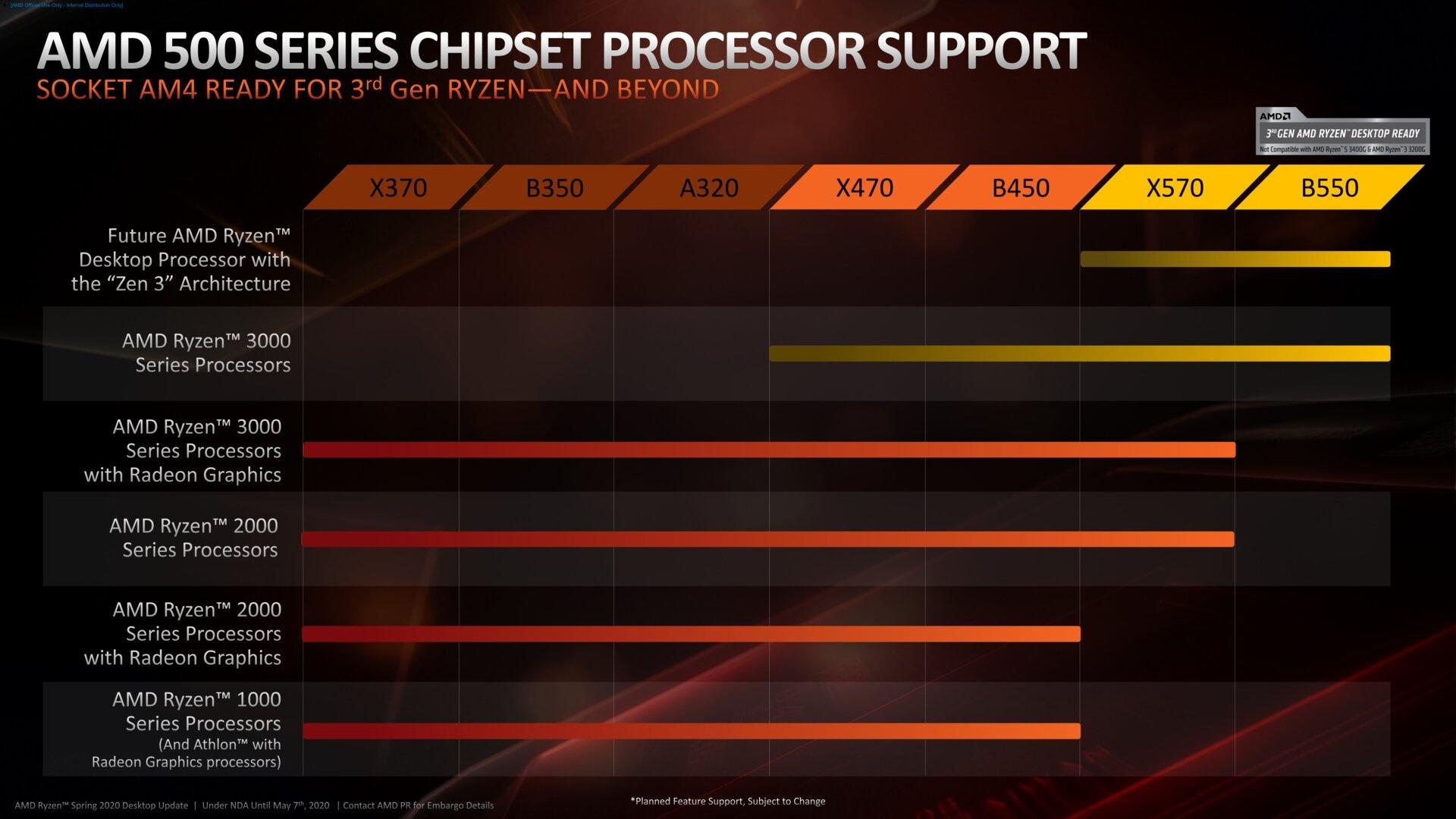Eigentlich sollten nur X570 und B550 kommende Zen-3-Prozessoren unterstützen