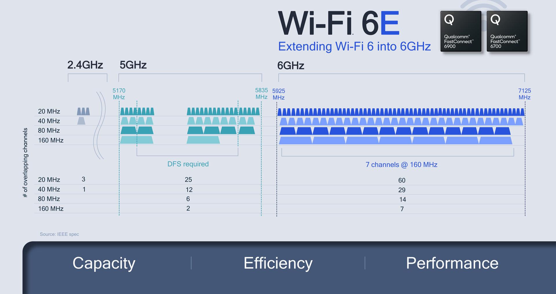 Wi-Fi 6E bietet 1.200MHz zusätzliches Spektrum im 6-GHz-Bereich