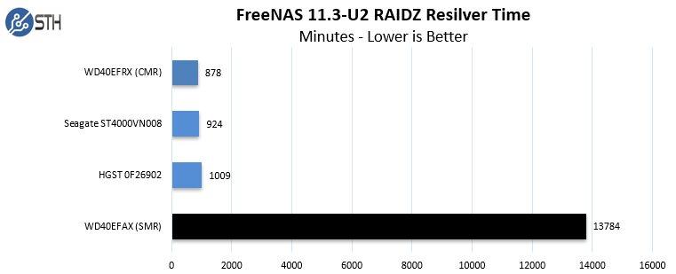 RAID-Rebuild dauert mit SMR extrem lange