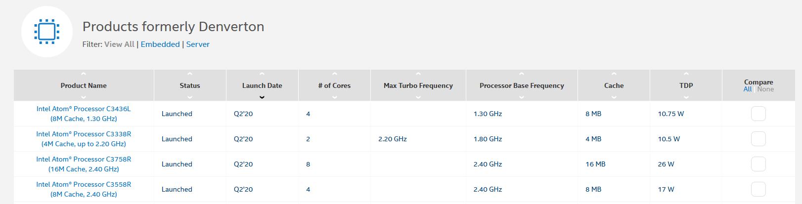 Intel Denverton Refresh