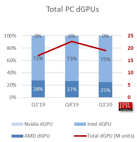 PC-GPU-Markt (dGPU) im Q1 2020