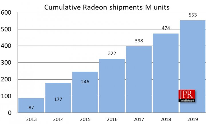 AMDs GPU-Absatz von 2013 bis 2019 (kumulierte Werte in Millionen Stück)