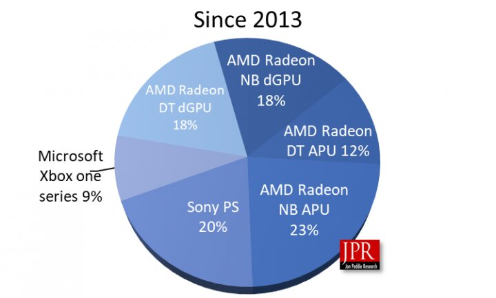 AMDs GPU-Absatz von 2013 bis 2019 nach Segmenten
