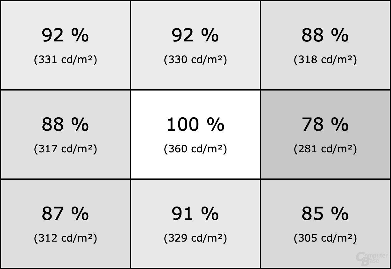 Homogenität des Eizo FlexScan EV2760