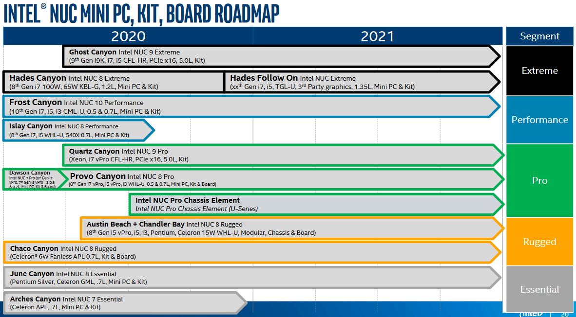 Intel NUC-Roadmap