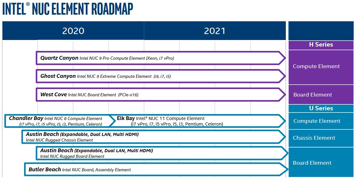Intel Compute Element Roadmap