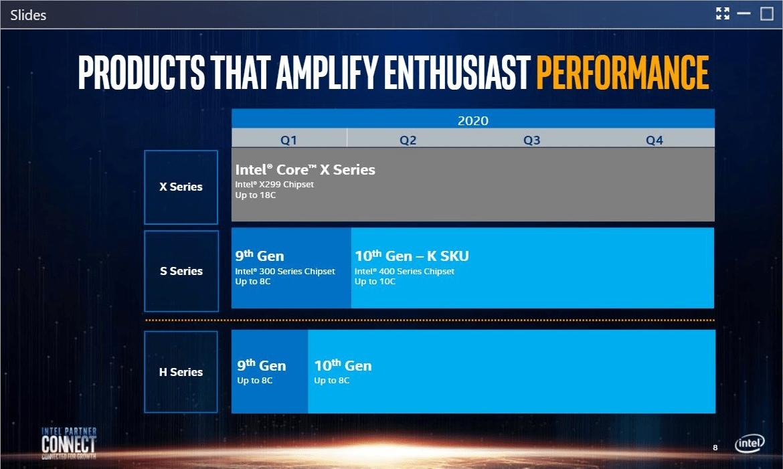 Intel-Roadmap für den Desktop im Jahr 2020