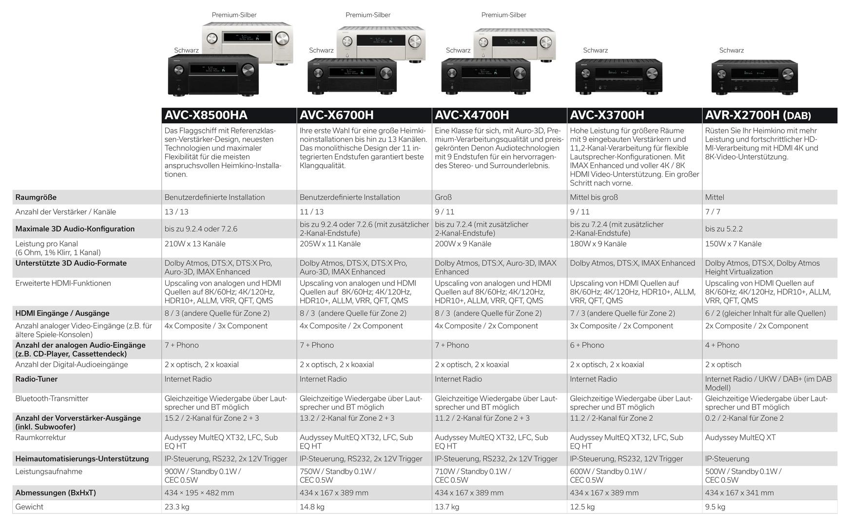 Features des aktuellen AV-Receiver-Portfolios von Denon
