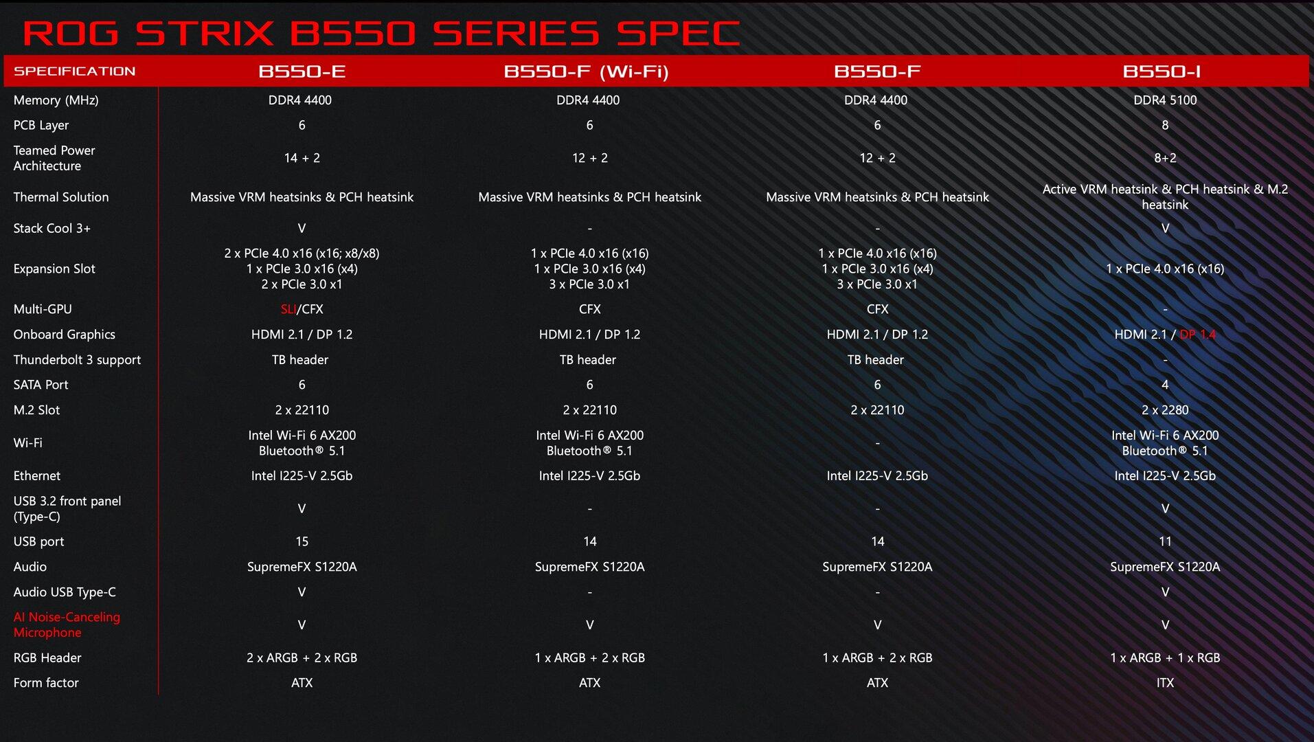 Asus ROG Strix B550: Spezifikationen im Vergleich