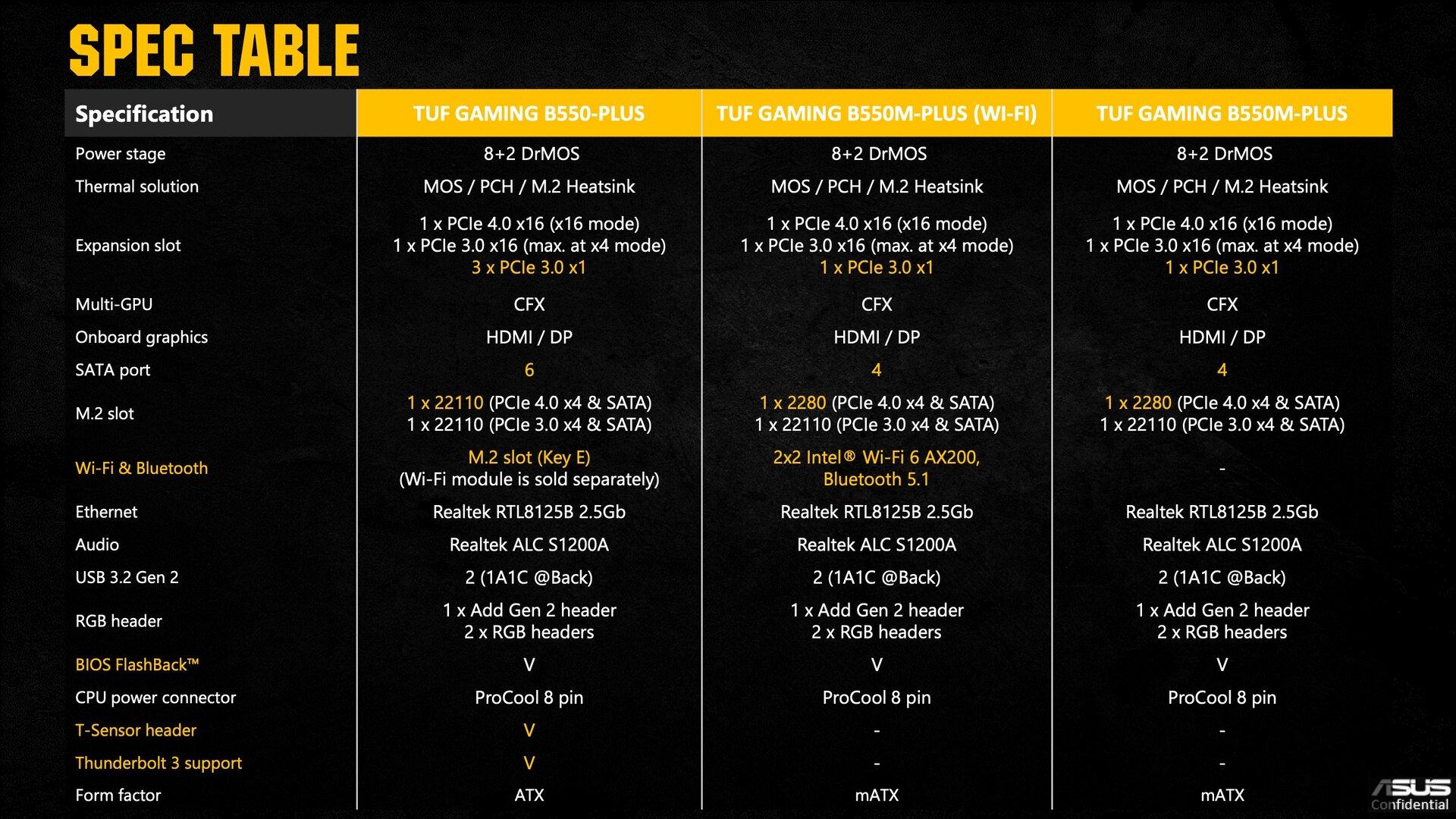 Asus TUF Gaming B550: Spezifikationen im Vergleich