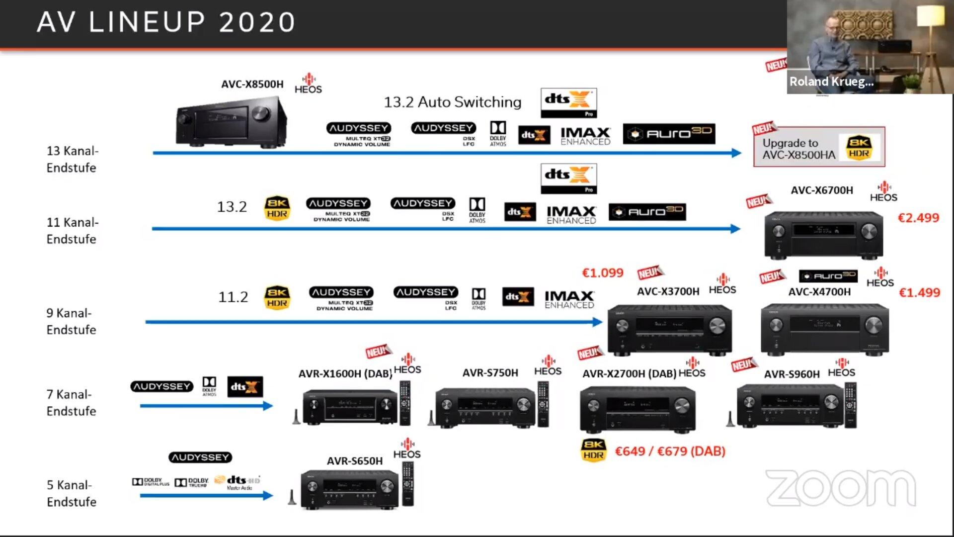 Timeline neuer und bekannter Produkte