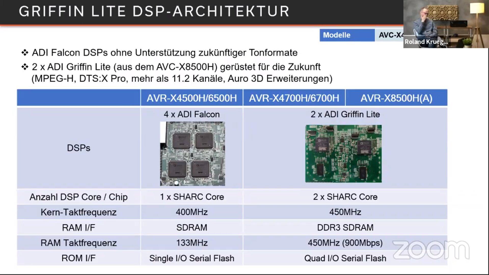 DSP-Ausstattung