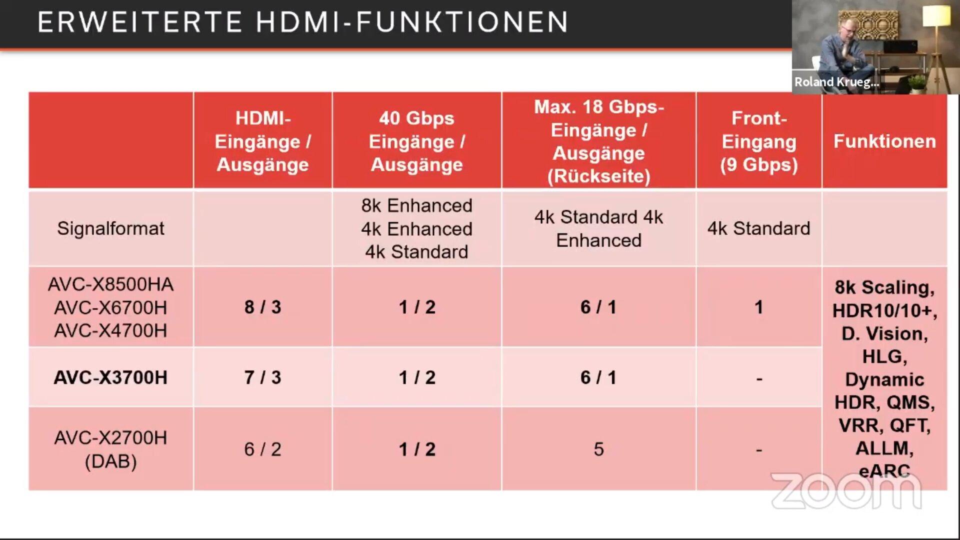 Anzahl der HDMI-Buchsen