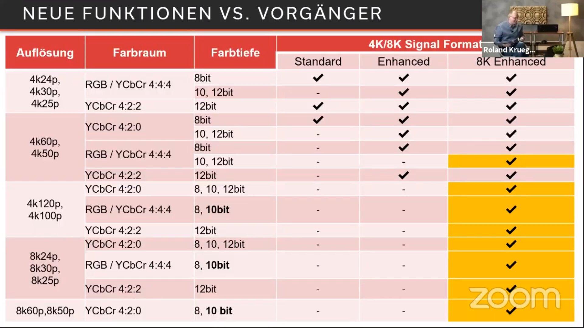 Fähigkeiten der HDMI-Buchsen