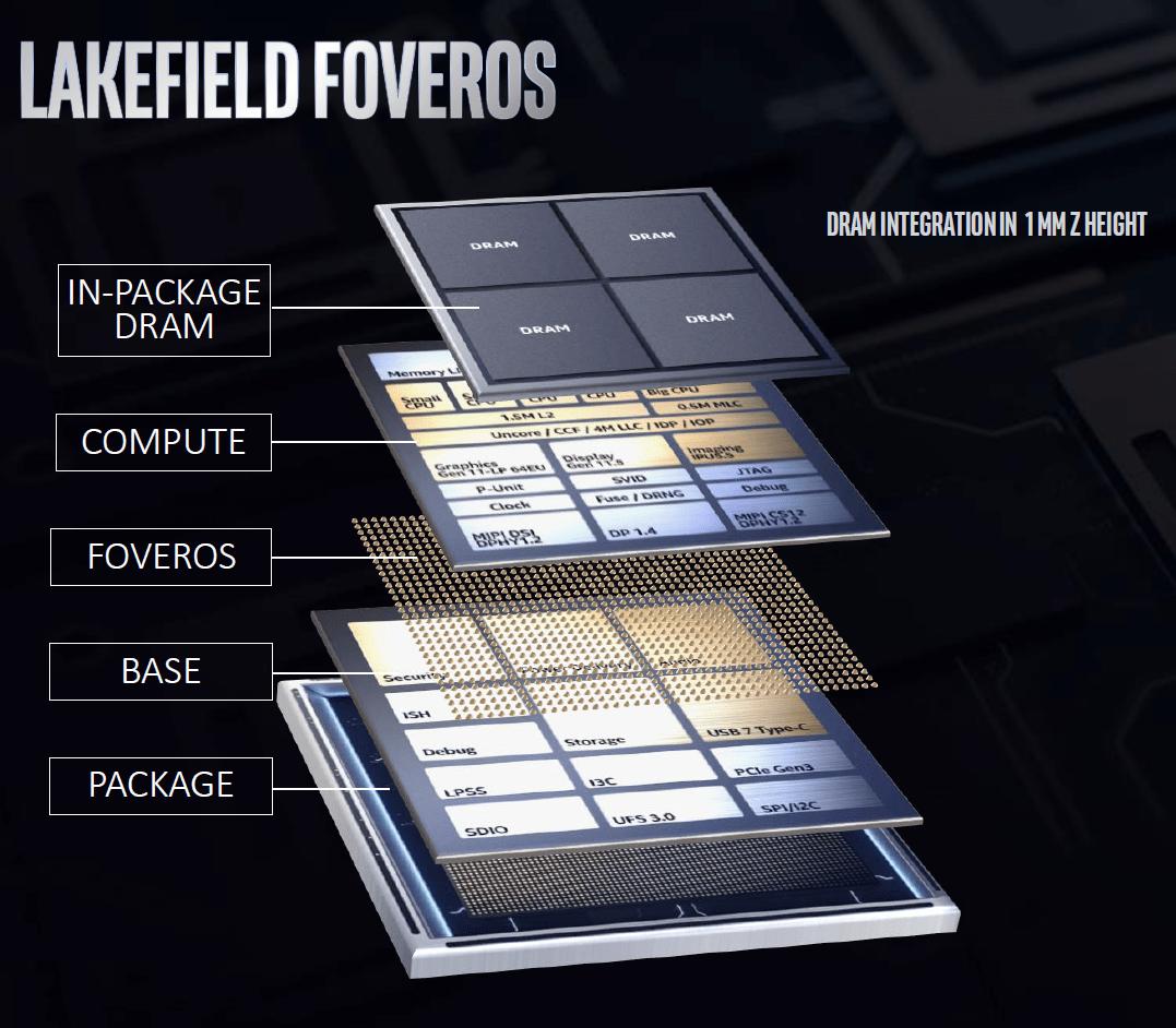 Bei Lakefield stapelt Intel unterschiedliche Chips