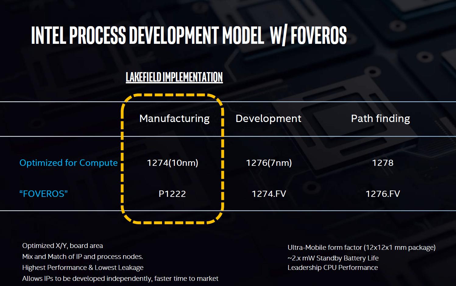 Roadmap für Foveros