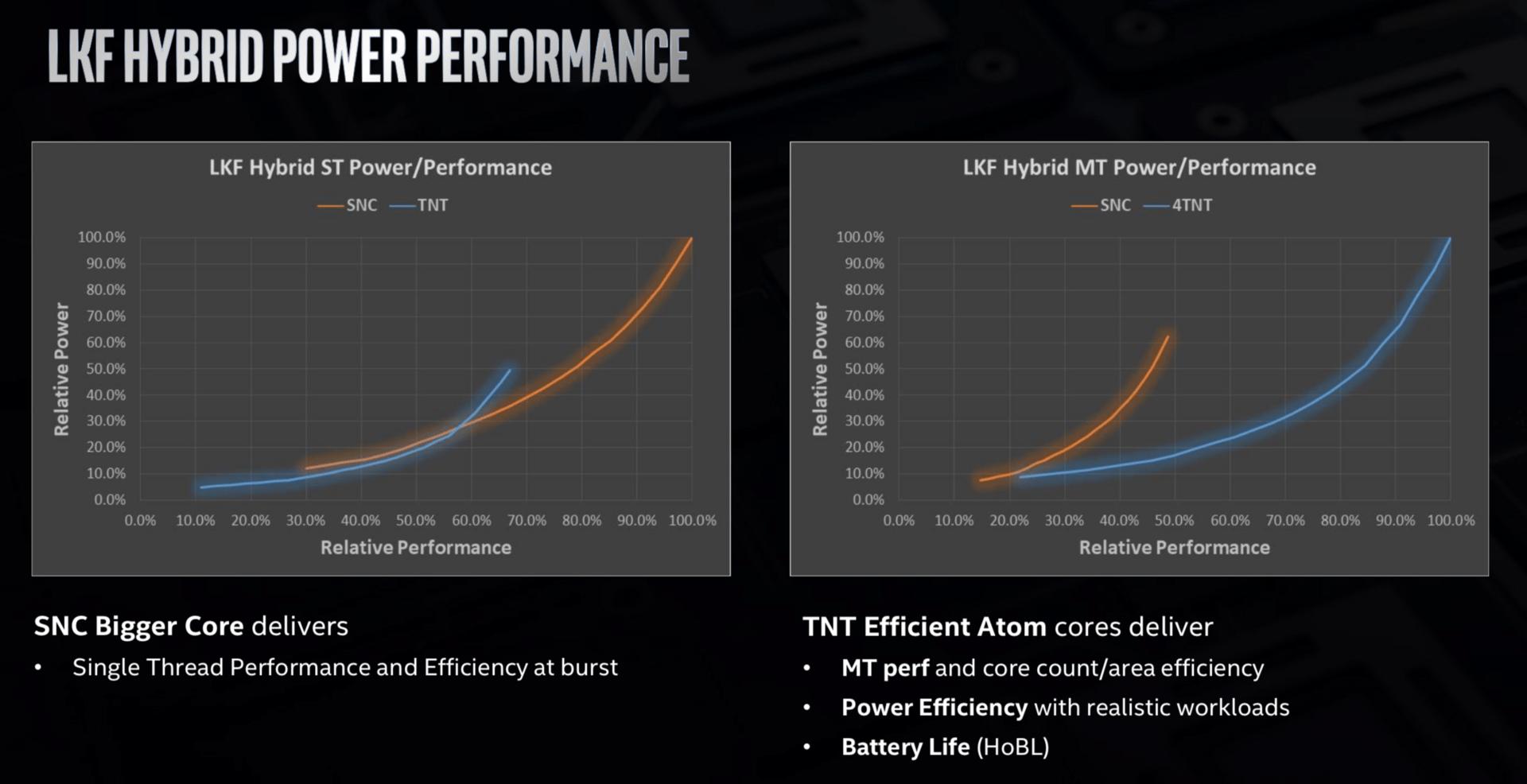 Intel Lakefield mit einem plus vier Kernen