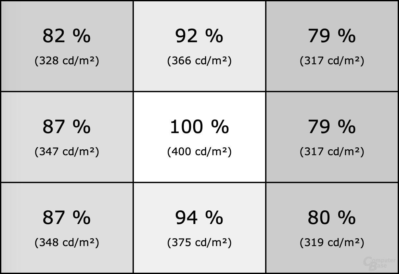 Homogenität des MSI Optix MAG274R