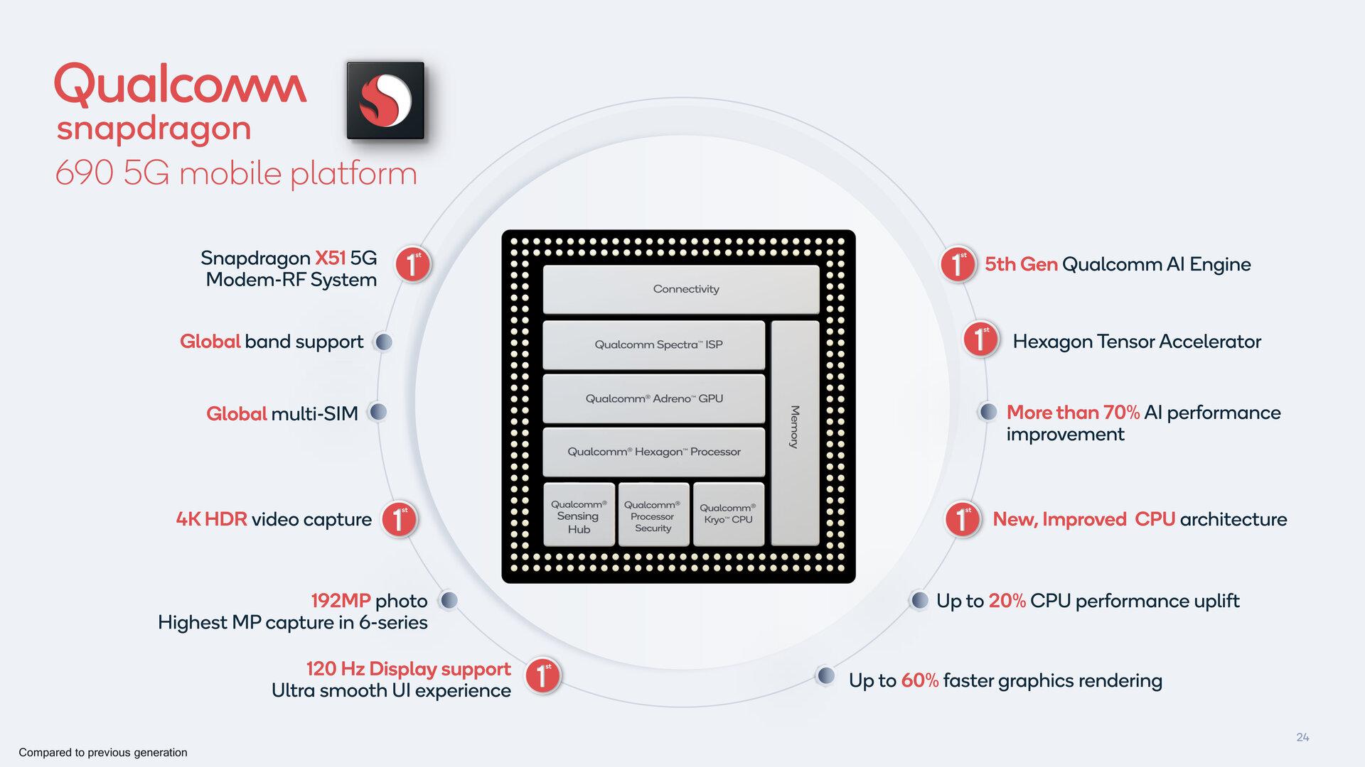 Übersicht zur Ausstattung des Snapdragon 690
