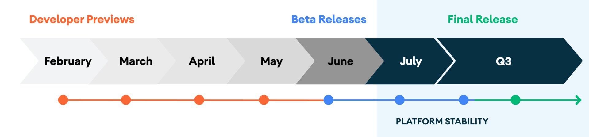 Zeitplan für Android 11