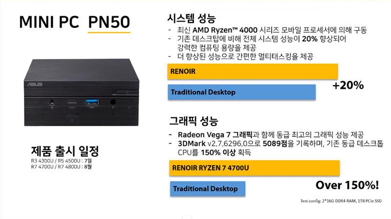 Asus MiniPC PN50
