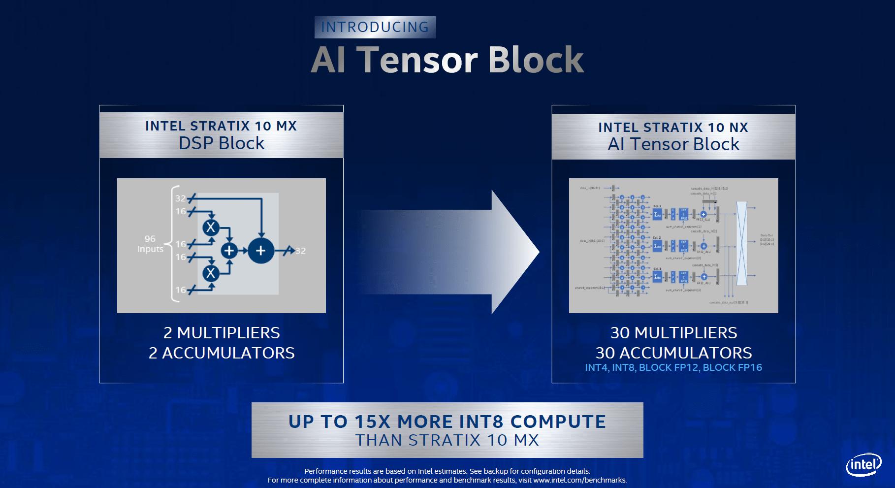 Intel Stratix 10 NX FPGA mit neuem AI Tensor Block