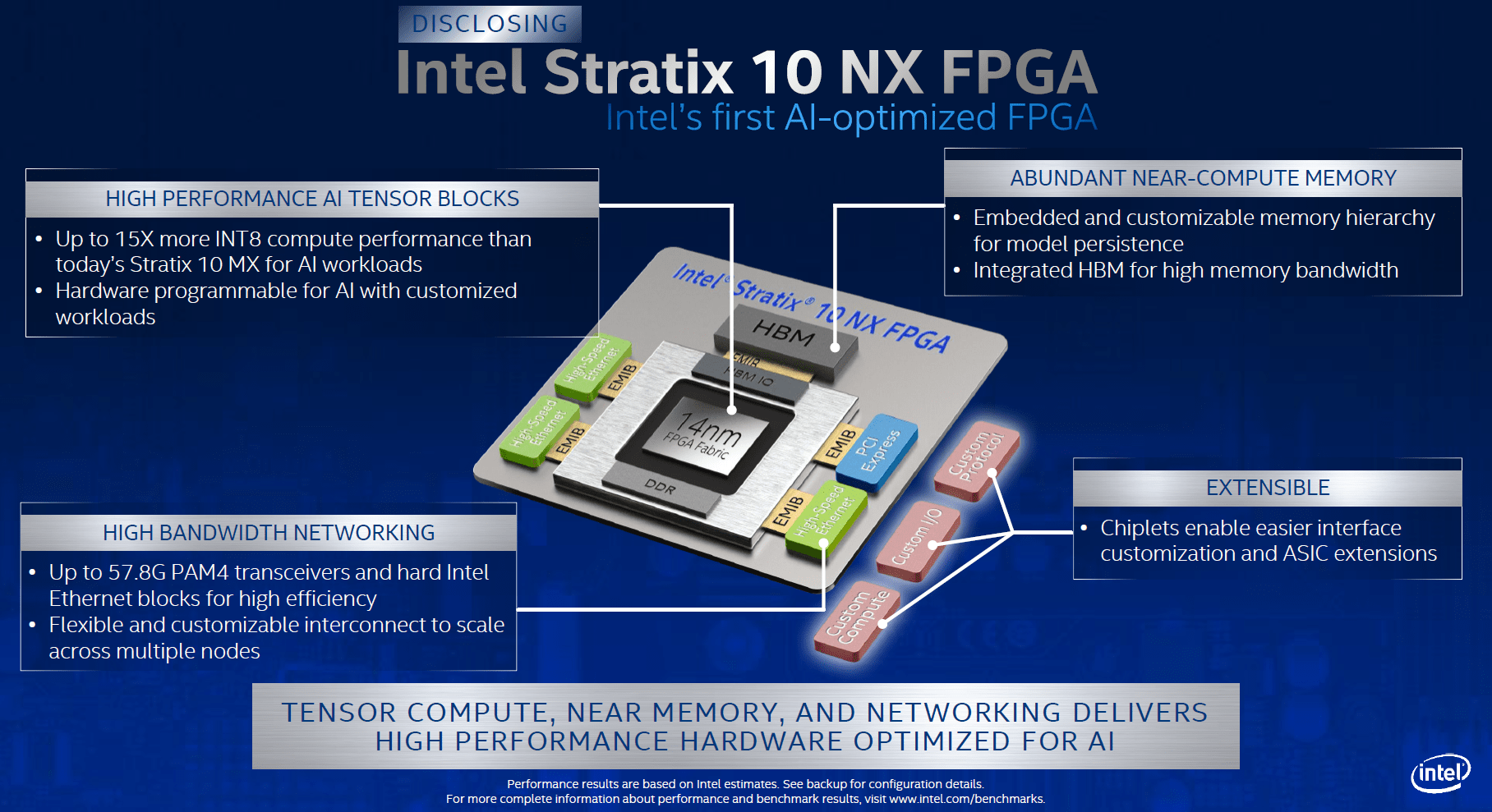 Intel Stratix 10 NX FPGA