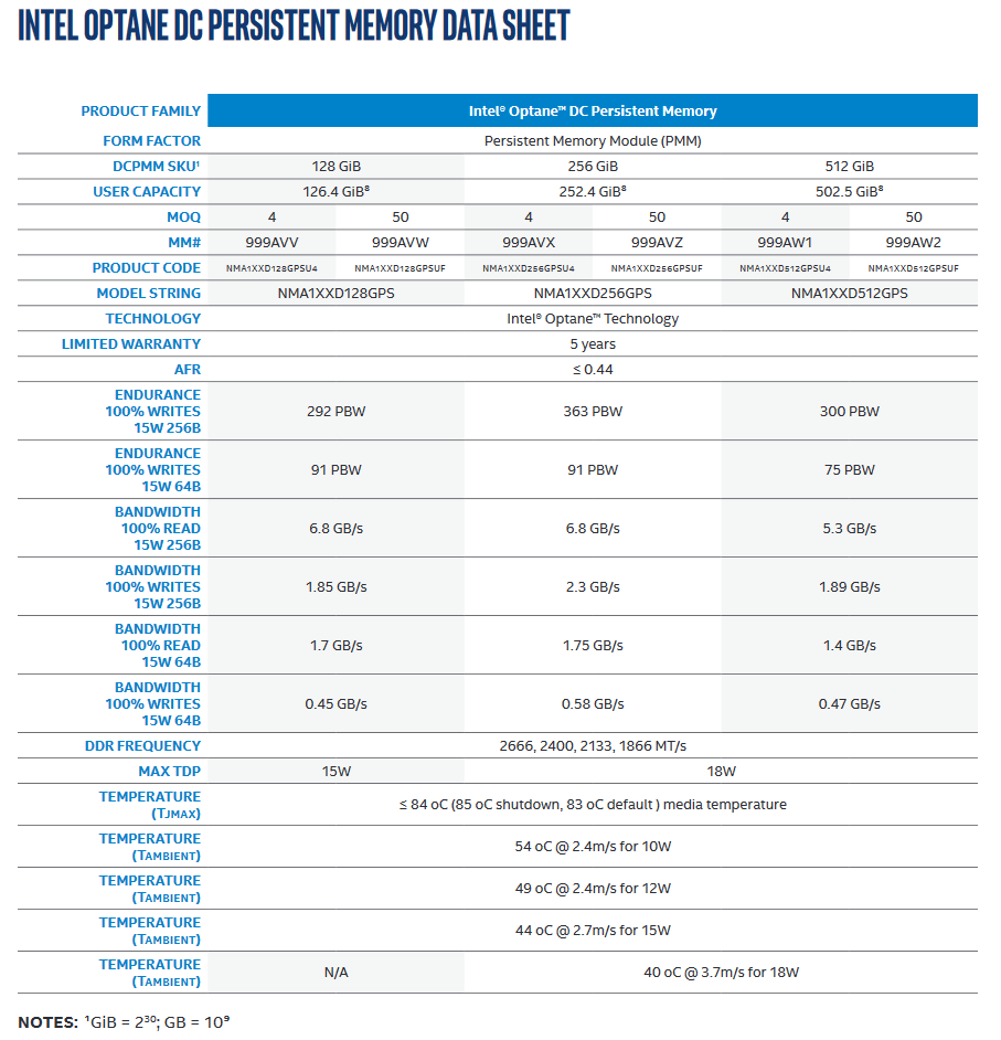 Intel Optane PMem 100