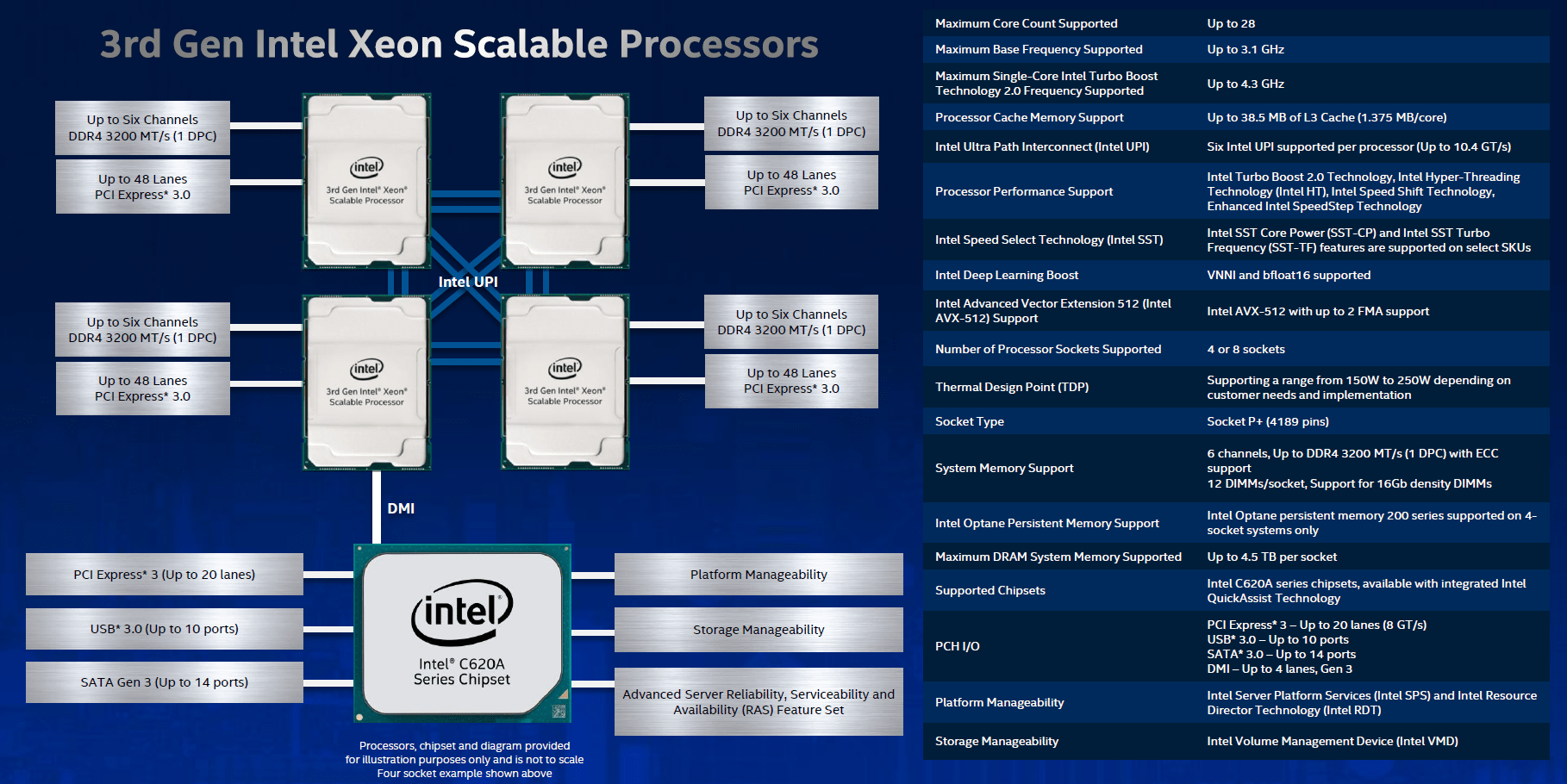 Intel 3rd Gen Xeon-SP Cooper Lake-SP Blockdiagramm