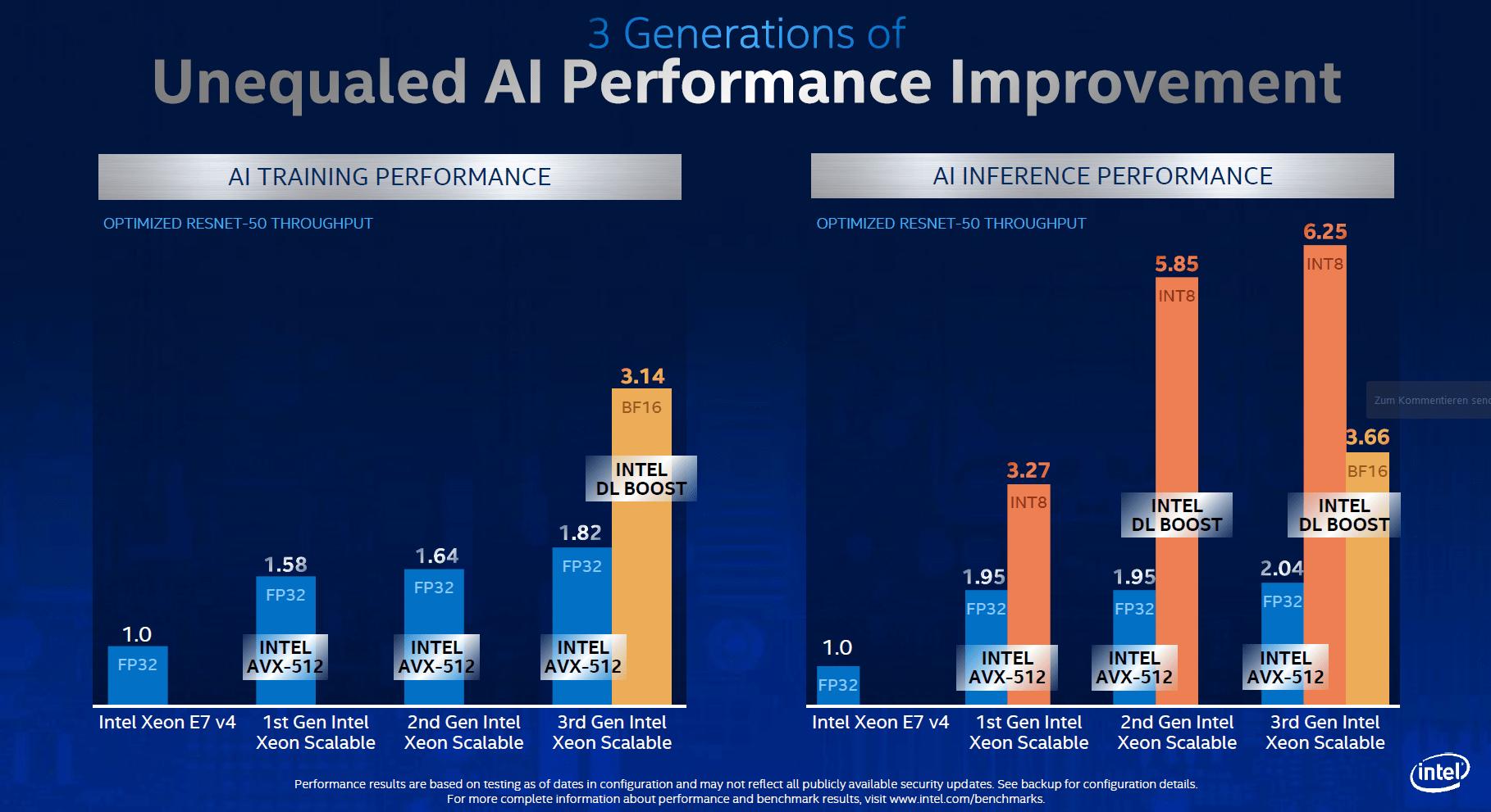 Intel-Instruktionen und Leistungsverbesserungen durch diese bei gleicher Anzahl an CPU-Kernen