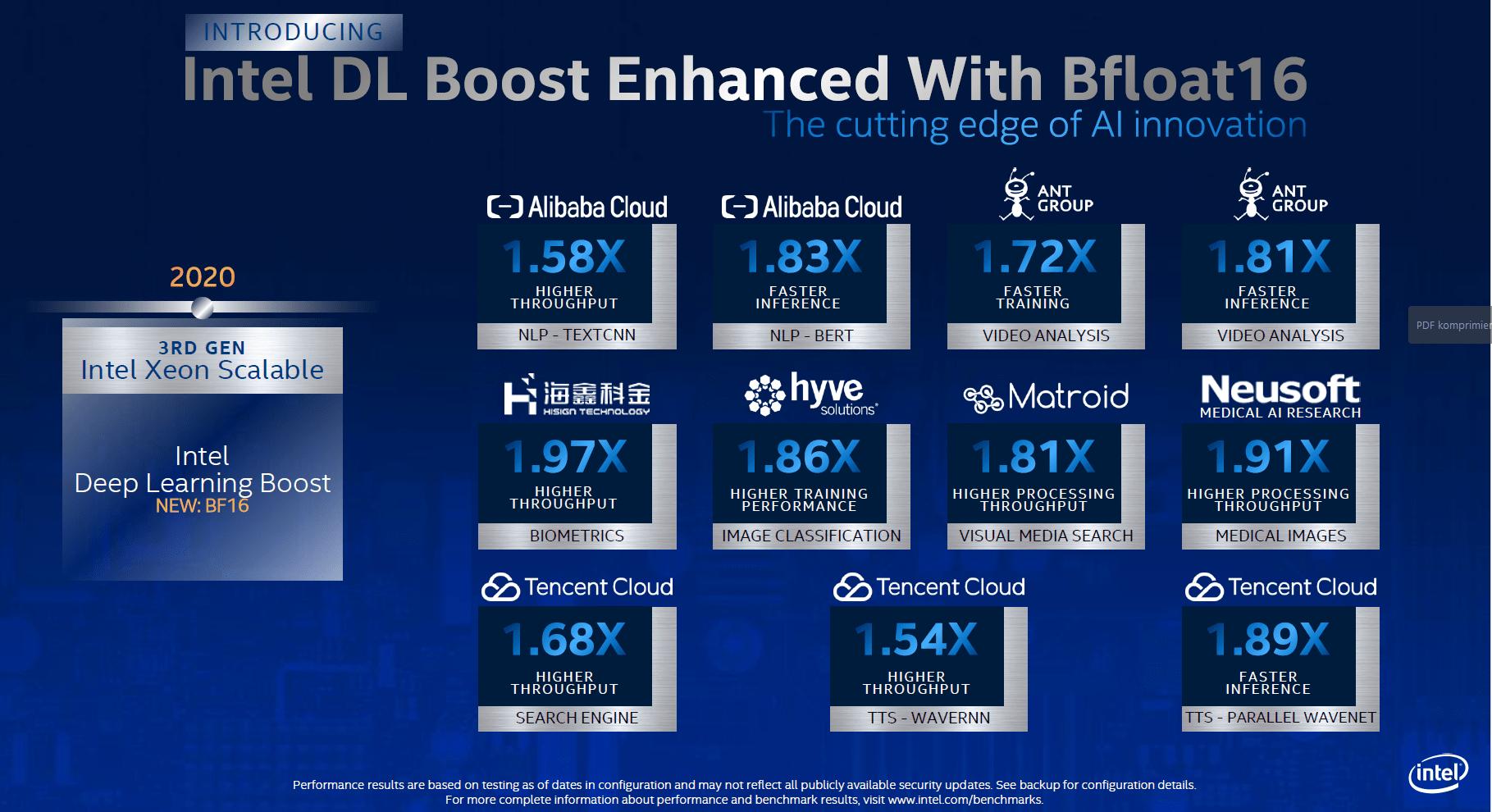Intel DL Boost mit bfloat16 Ergebnisse