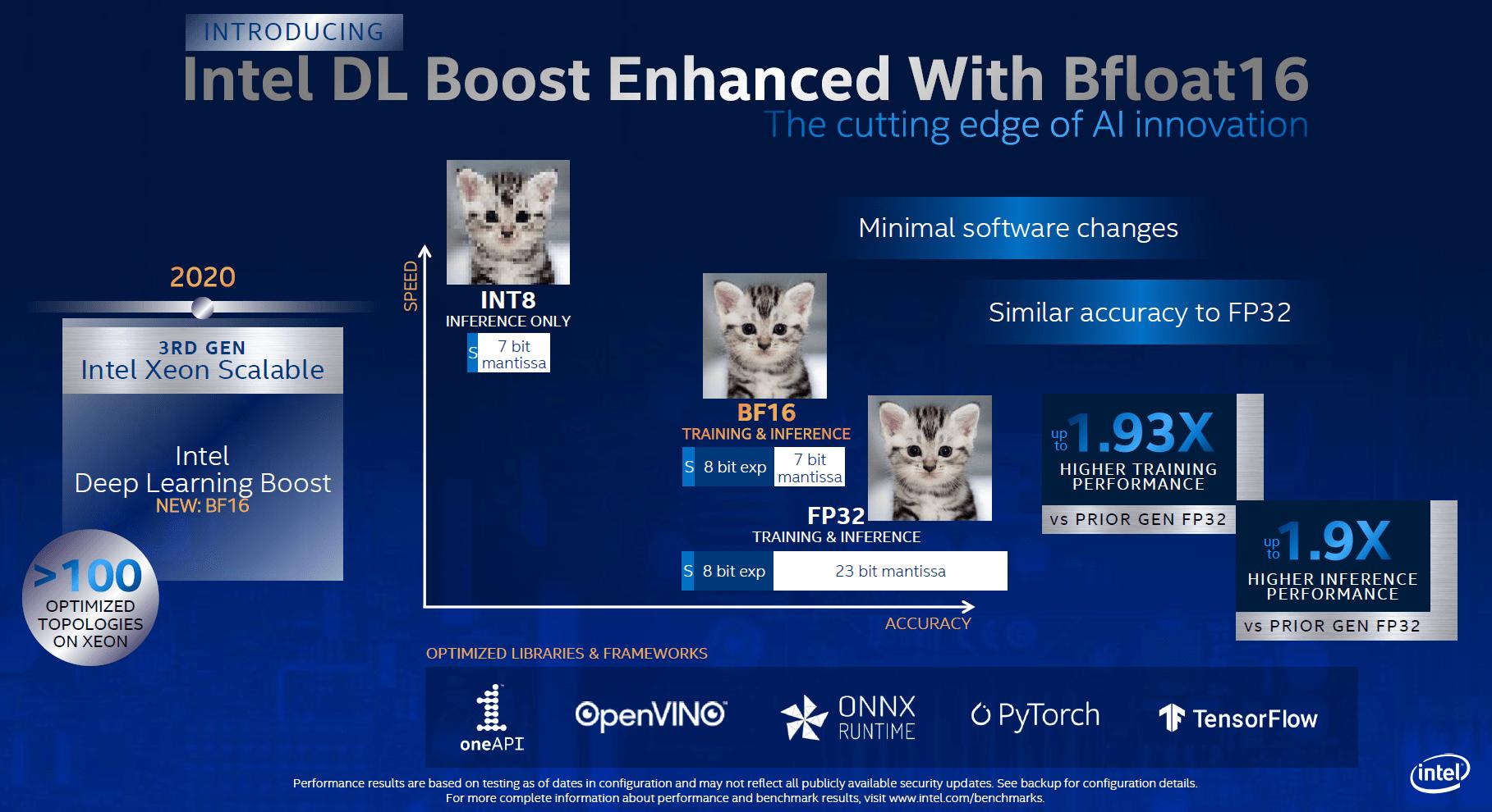 Intel DL Boost mit bfloat16