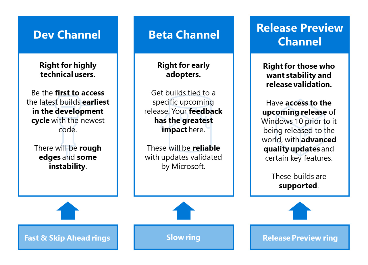 Die drei Windows Insider Channels sollen für mehr Übersicht sorgen