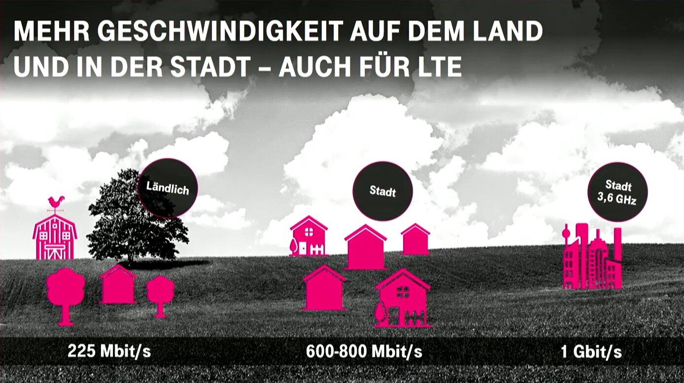 5G auf dem Land, in kleinen sowie großen Städten